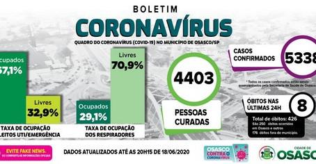 Osasco tem 426 óbitos confirmados por Covid-19