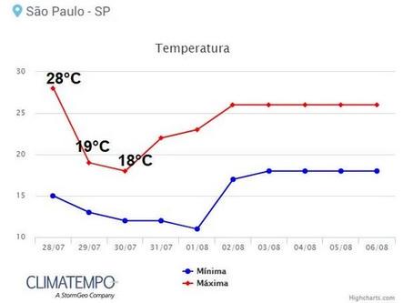 Frente fria deve virar o tempo em São Paulo nesta quarta-feira