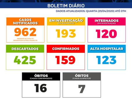 Cotia: Boletim PMC Nº XL|Covid-19