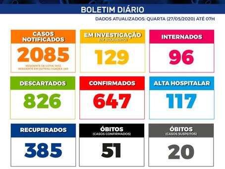Com mais de 2 mil casos de Covid-19 notificados, Cotia tem 647 casos confirmados e 51 mortes