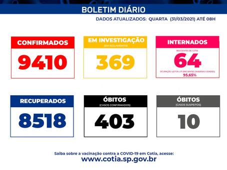 Com mais de 40 mil casos notificados, Cotia ultrapassa a marca de 400 mortos por Covid19