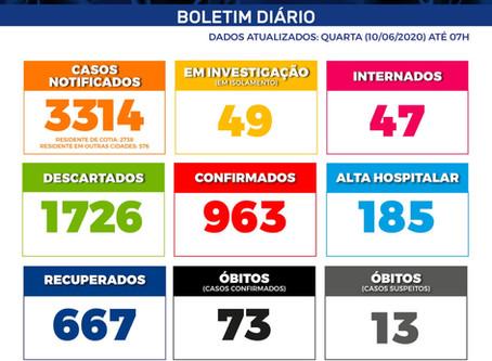 Com 667 pacientes recuperados, Cotia segue com 47 pacientes internados