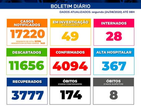 Covid-19: Com mais de 4 mil casos confirmados, Cotia já registra 174 óbitos