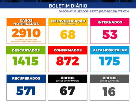 Covid-19: 571 pacientes já se recuperaram da doença em Cotia