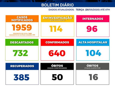 Covid-19: Cotia tem 385 pacientes recuperados