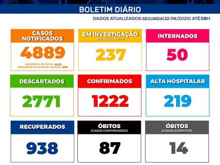 Com 1.222 casos confirmados e 938 pacientes recuperados, Cotia registra 87 óbitos por Covid-19