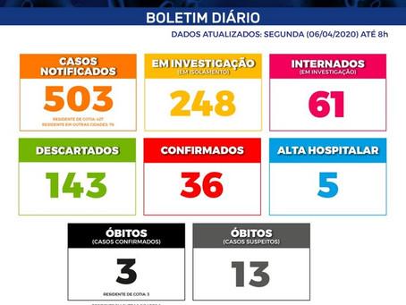 Cotia: Boletim PMC Nº XXI|Covid-19