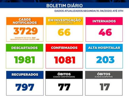 Covid-19: Cotia já tem 1.081 casos confirmados da doença