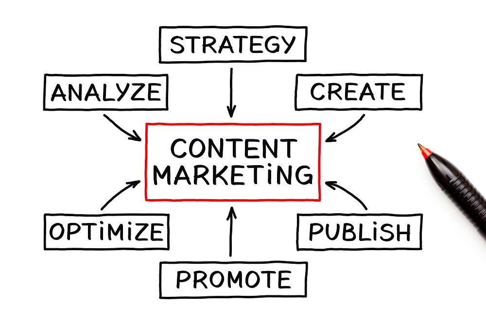 Comment faire du marketing de contenu rentable pour les petites entreprises.