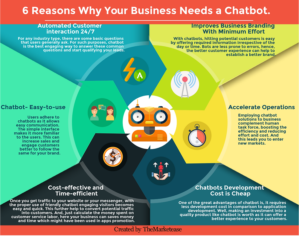 6 Reasons why your business need a chatbot