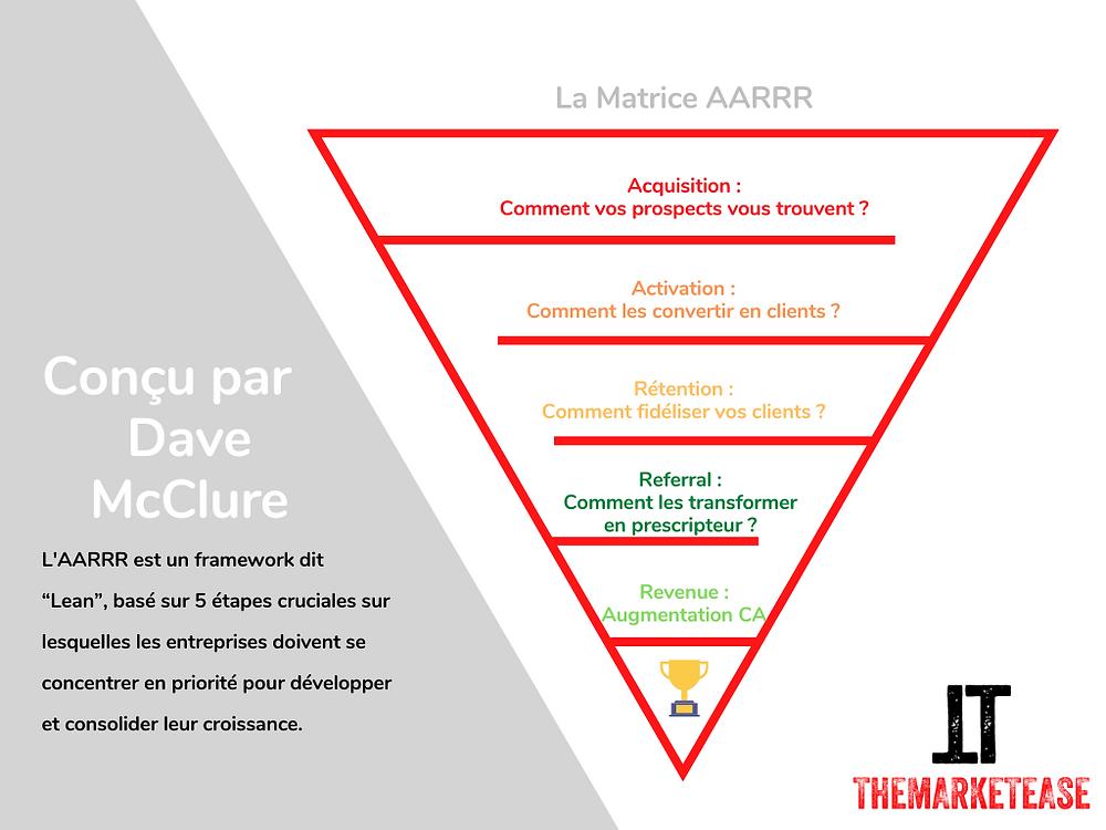 Dave McClure AARRR Framework en Français
