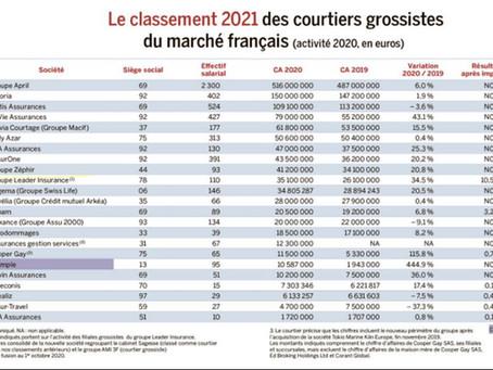 Le Groupe Leader Insurance est dans le top 15 France !