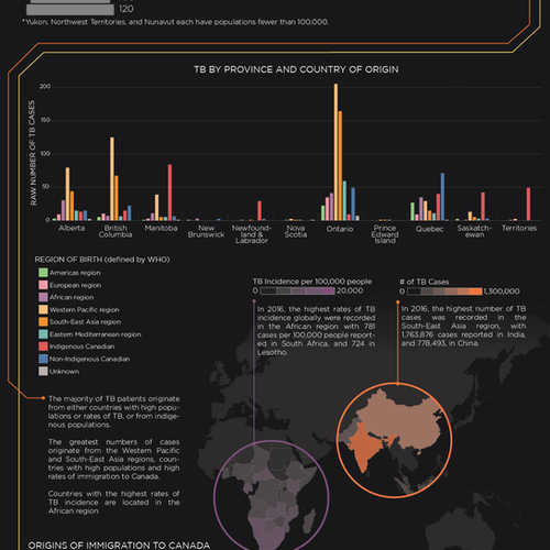 Tuberculosis In Canada Data Visualization