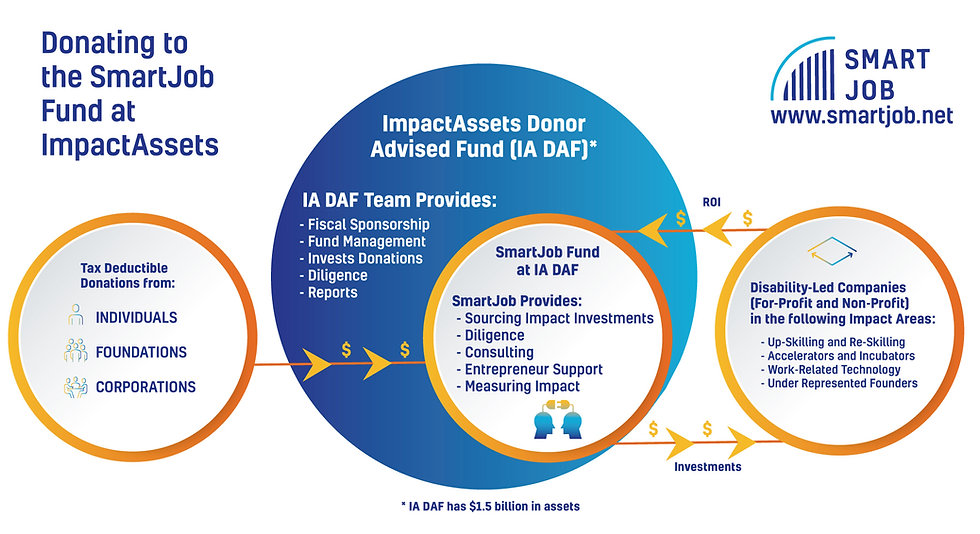 An infographic explaining how the SmartJob fund works. First, tax deductible donations come from individuals, foundations, or corporations, then it goes into the ImpactAssets Donor Advised Fund, which provides Fiscal Sponsorship, Fund Management, Invests Donations, Diligence, Reports, which flow from them into Disability Led Companys that focus on SmartJobs Impact Areas, which generate a return on the initial investment