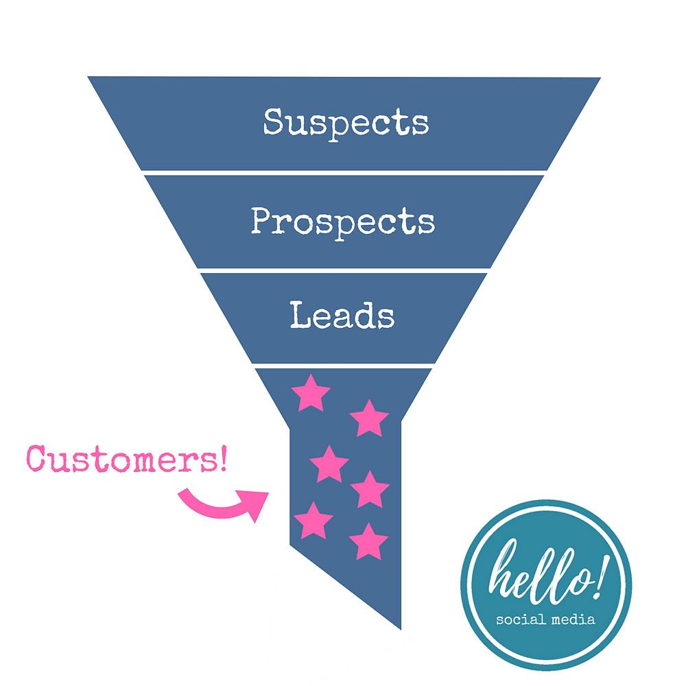 Sales Funnel - Hello Social Media