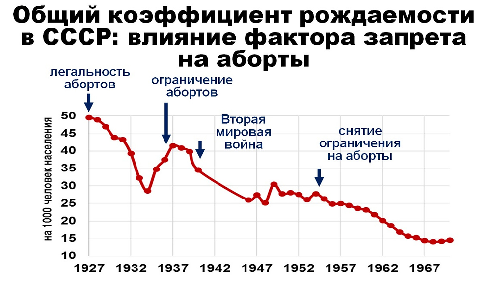 Tasas de natalidad en la Unión Soviética