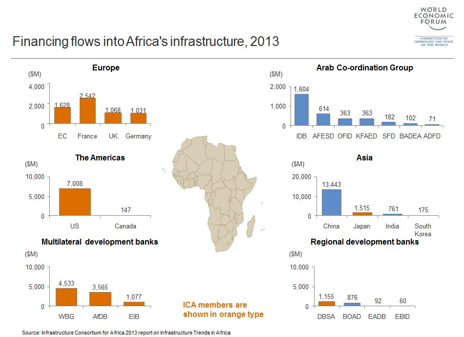 Gráfico 1: Fuente: World Economic Forum, (2015) 5 charts on the African infrastructure paradox