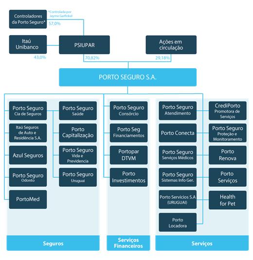 estrutura grupo porto.PNG