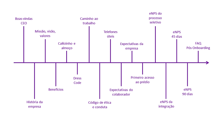 trilha onboarding roxa.png