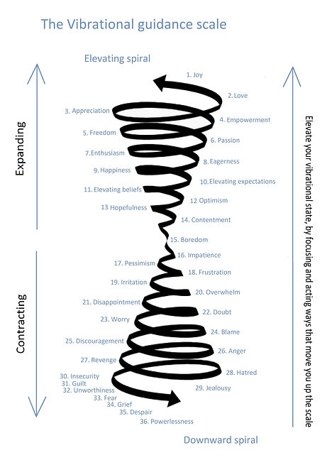 Vibrational guidance scale_extended.jpg