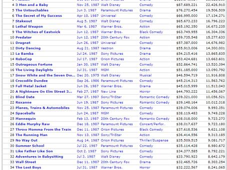 Fiction Friction: Box Office Bombshells