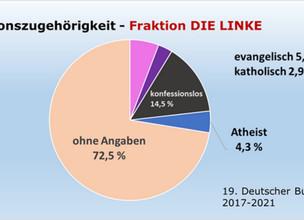 Atheisten in Deutscher Politik stark untervertreten.