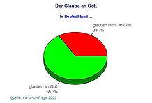Gott nicht glauben Deutschland.jpg