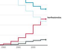 konfessionslos 1960-2017.jpg