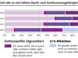 Atheisten: 12% der schweiz. Bevölkerung