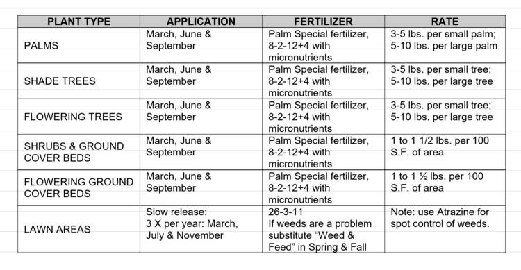 Fertilizer Schedule