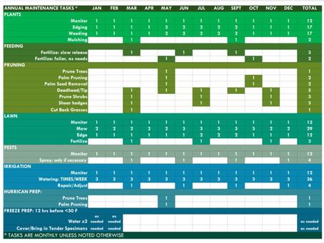 Monthly Maintenance Schedule