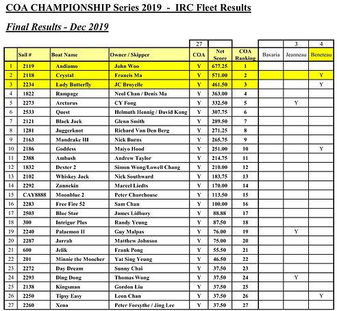 2019 COA Championship - Final Results De