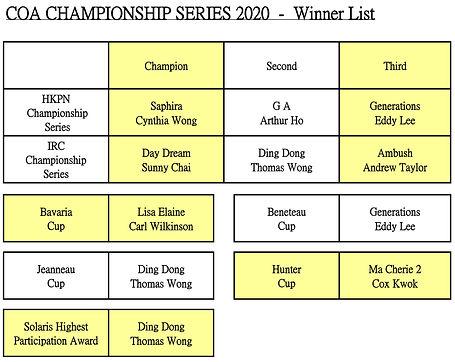 2020 COA Championship - Final Results-Wi