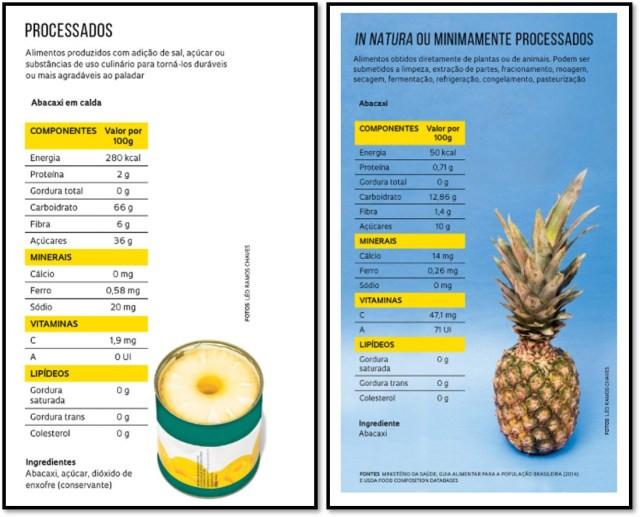 tabela de comparação de alimentos natural e processado