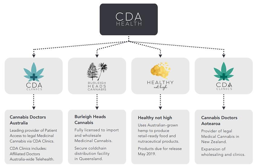 CDA Health Companies.png