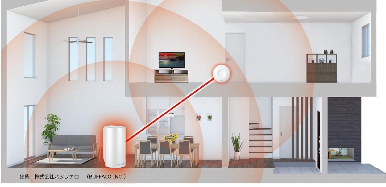 Wi-Fiメッシュネットワーク/Wi-Fi mesh network