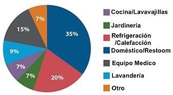 Hospital Water Use Spanish.jpeg
