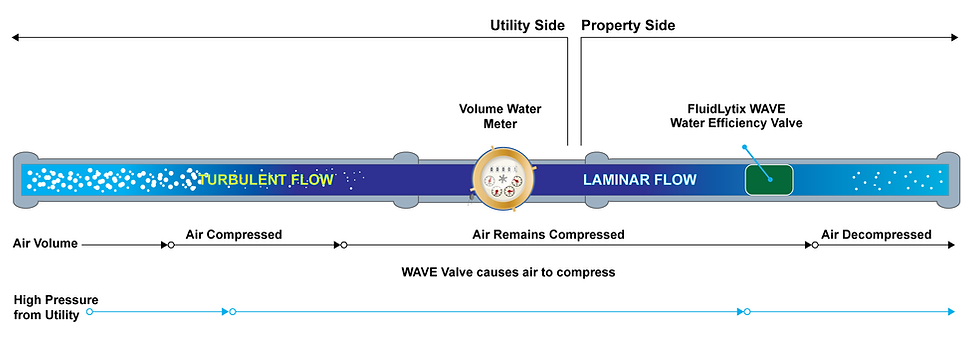 Fluidlytix_Water_Efficiency_Valve