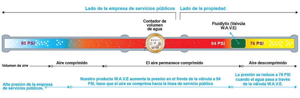 valvula agua, eficiencia de agua, wave