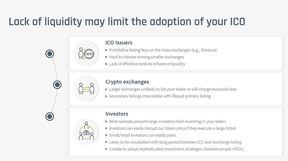 Lack of liquidity may limit the adoption of your ICO. Wintermute can help create a liquid market for your token