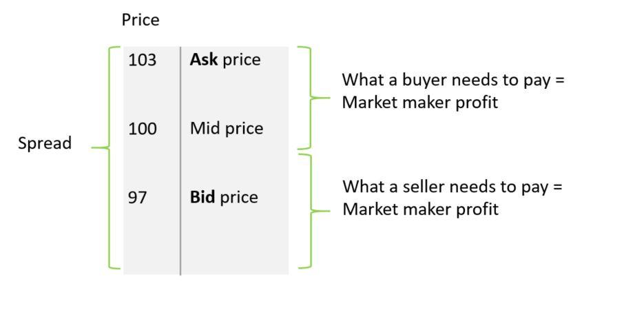 Crypto market makers help create a narrow spread in crypto markets