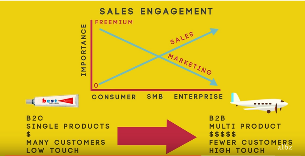 a16z sales vs marketing