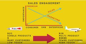 a16z sales vs marketing
