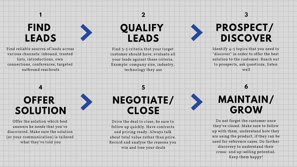 B2B sales process startup