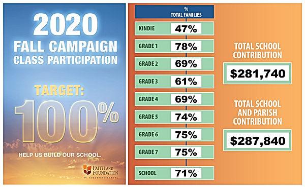 2020-10-26 Fall Campaign_Participation .