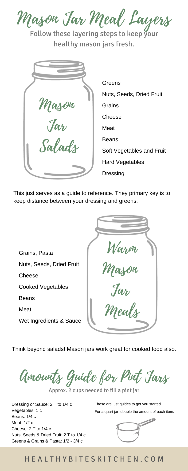 Mason Jar Meal Layers by Healthy Bites Kitchen