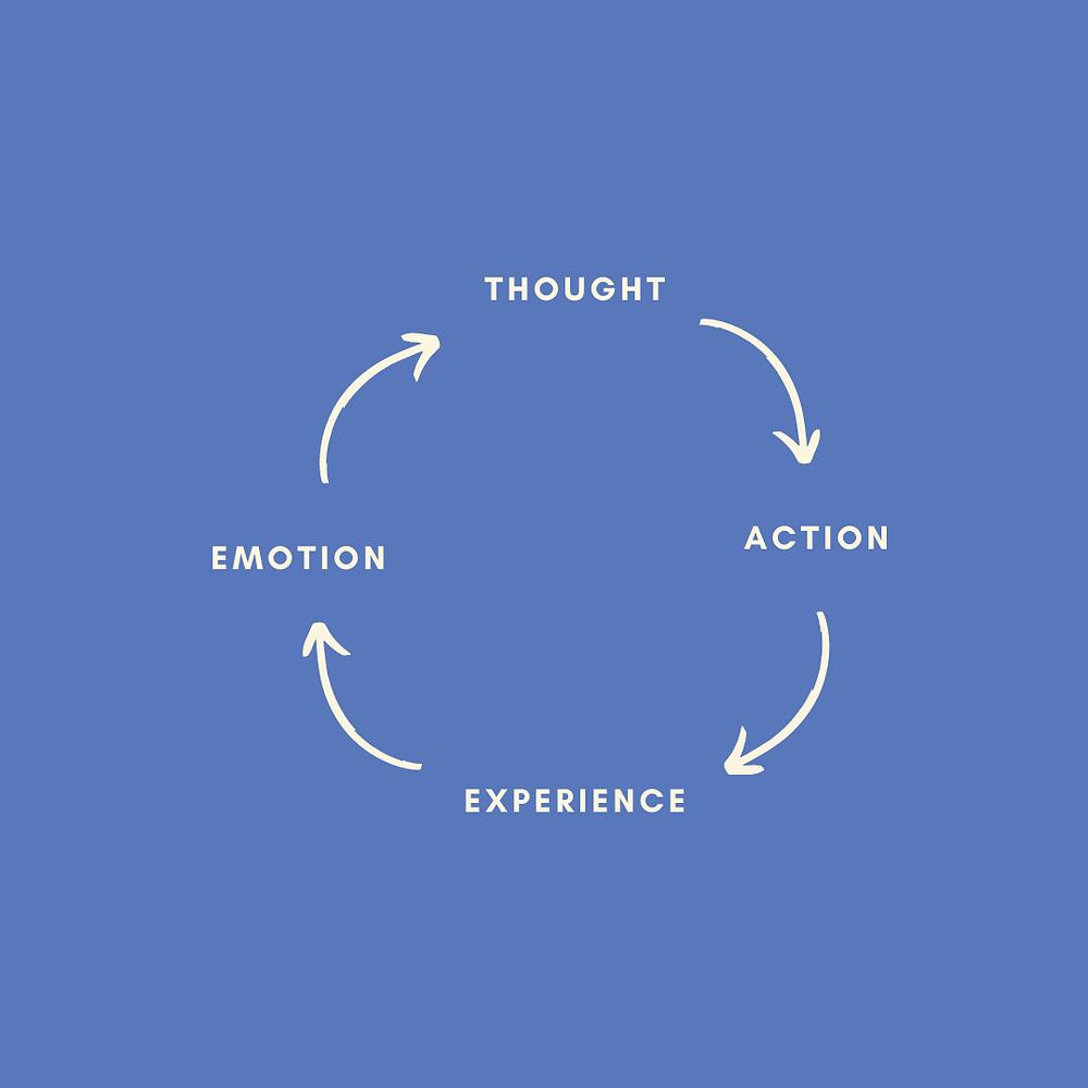 Een gedachte triggert een emotie.