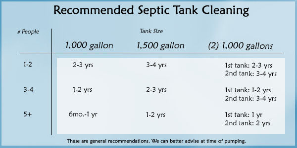 Septic Cleaning Schedule.jpg
