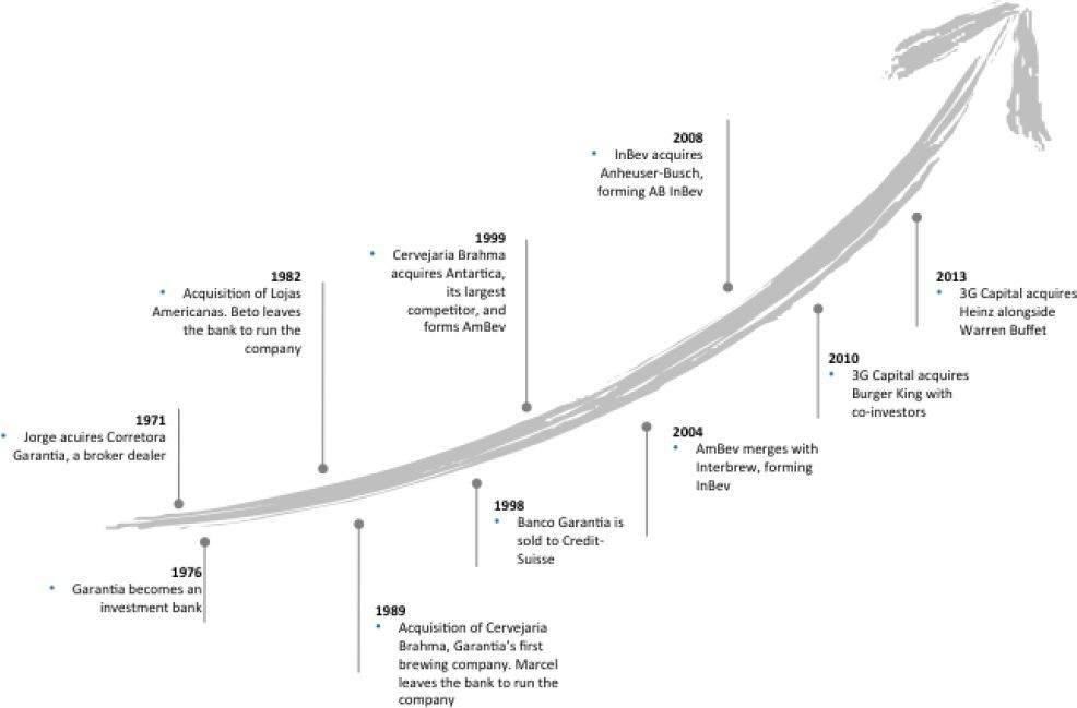The trio's timeline (source: 'The 3G Way')