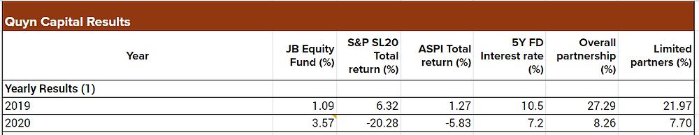 Quyn Capital Results, November 2020